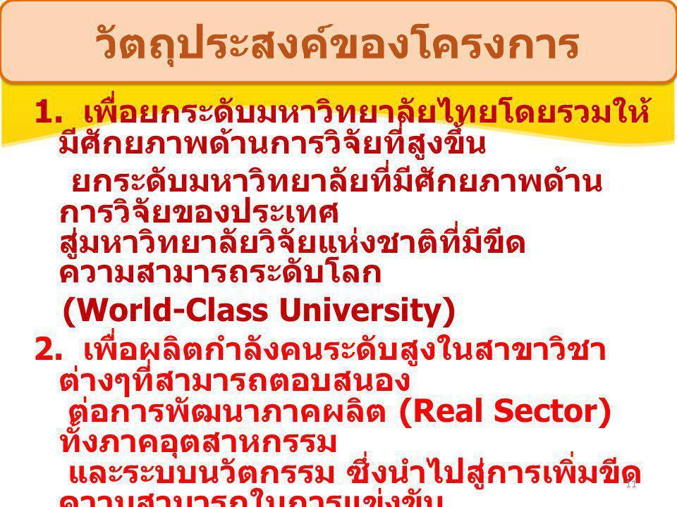 วัตถุประสงค์ของโครงการ 1. เพื่อยกระดับมหาวิทยาลัยไทยโดยรวมให้ มีศักยภาพด้านการวิจัยที่สูงขึ้น ยกระดับมหาวิทยาลัยที่มีศักยภาพด้าน การวิจัยของประเทศ สู่