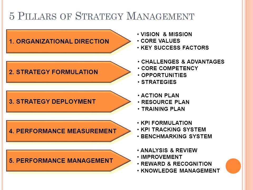 1. ORGANIZATIONAL DIRECTION 2. STRATEGY FORMULATION 3. STRATEGY DEPLOYMENT 4. PERFORMANCE MEASUREMENT 5. PERFORMANCE MANAGEMENT VISION & MISSION CORE