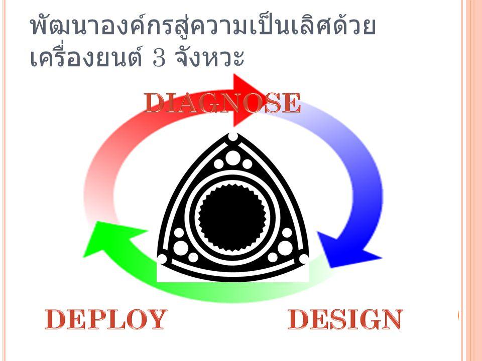 พัฒนาองค์กรสู่ความเป็นเลิศด้วย เครื่องยนต์ 3 จังหวะ