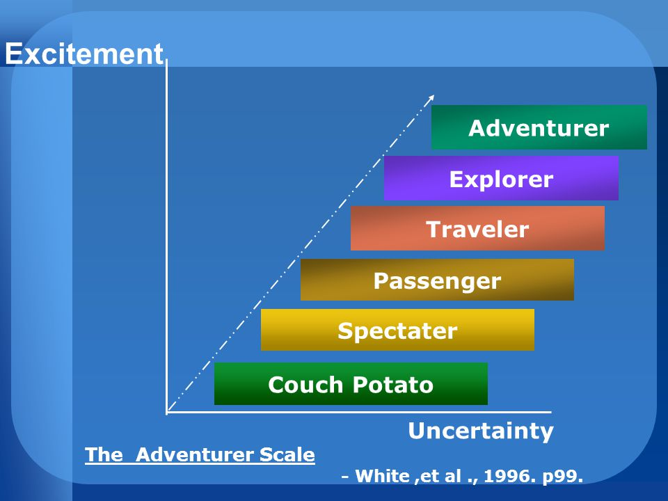 Excitement Adventurer Explorer Traveler Passenger The Adventurer Scale Spectater Couch Potato Uncertainty - White,et al., 1996.