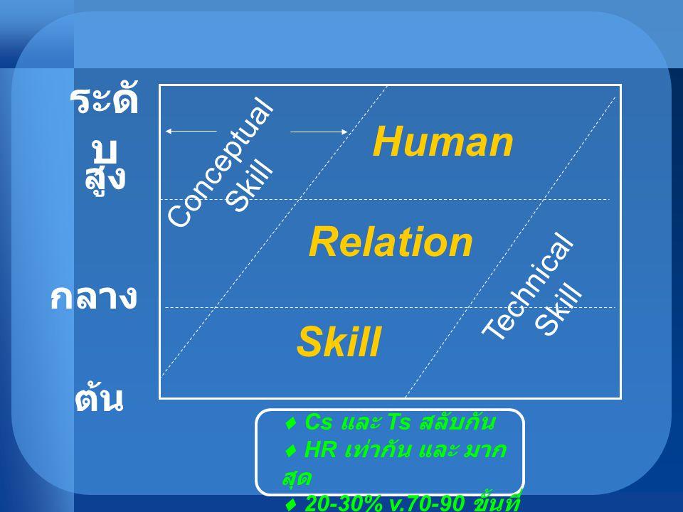 Human Relation Skill  Cs และ Ts สลับกัน  HR เท่ากัน และ มาก สุด  20-30% v.70-90 ขั้นที่ 9 ระดั บ สูง กลาง ต้น Technical Skill Conceptual Skill