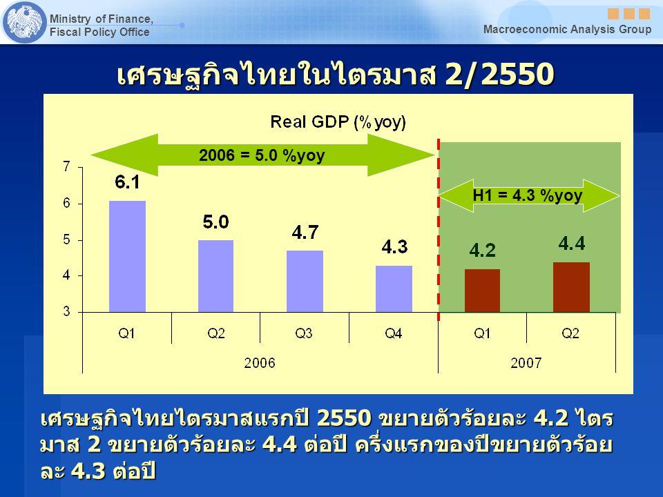 Ministry of Finance, Fiscal Policy Office Macroeconomic Analysis Group เศรษฐกิจไทยไตรมาสแรกปี 2550 ขยายตัวร้อยละ 4.2 ไตร มาส 2 ขยายตัวร้อยละ 4.4 ต่อปี