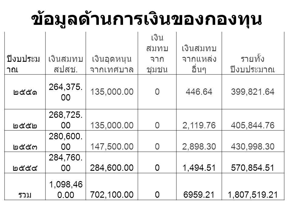 ข้อมูลด้านการเงินของกองทุน ปีงบประม าณ เงินสมทบ สปสช.