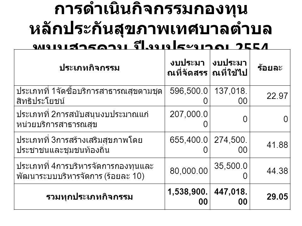 การดำเนินกิจกรรมกองทุน หลักประกันสุขภาพเทศบาลตำบล พนมสารคาม ปีงบประมาณ 2554 ประเภทกิจกรรม งบประมา ณที่จัดสรร งบประมา ณที่ใช้ไป ร้อยละ ประเภทที่ 1 จัดซื้อบริการสาธารณสุขตามชุด สิทธิประโยชน์ 596,500.0 0 137,018.