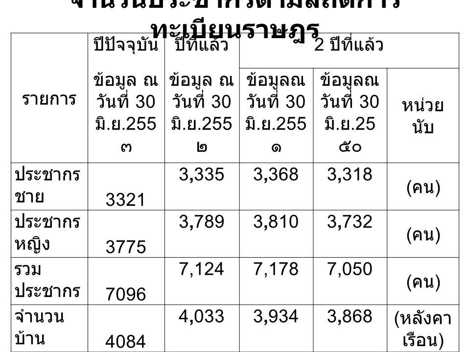 จำนวนประชากรตามสถิติการ ทะเบียนราษฎร รายการ ปีปัจจุบันปีที่แล้ว 2 ปีที่แล้ว ข้อมูล ณ วันที่ 30 มิ.