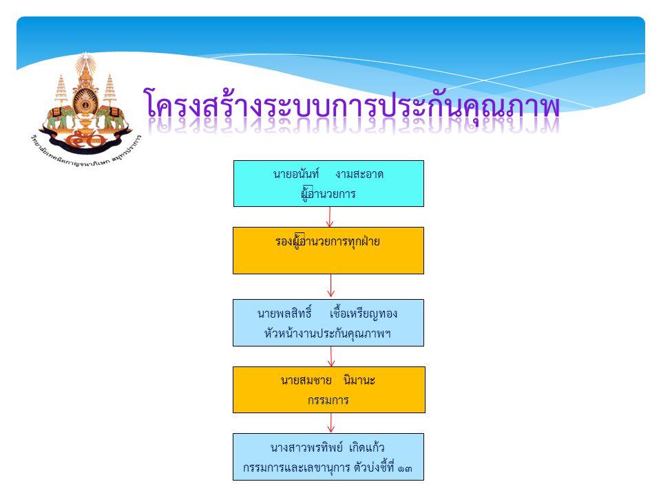 นายอนันท์ งามสะอาด ผู้อำนวยการ รองผู้อำนวยการทุกฝ่าย นายพลสิทธิ์ เชื้อเหรียญทอง หัวหน้างานประกันคุณภาพฯ นายสมชาย นิมานะ กรรมการ นางสาวพรทิพย์ เกิดแก้ว