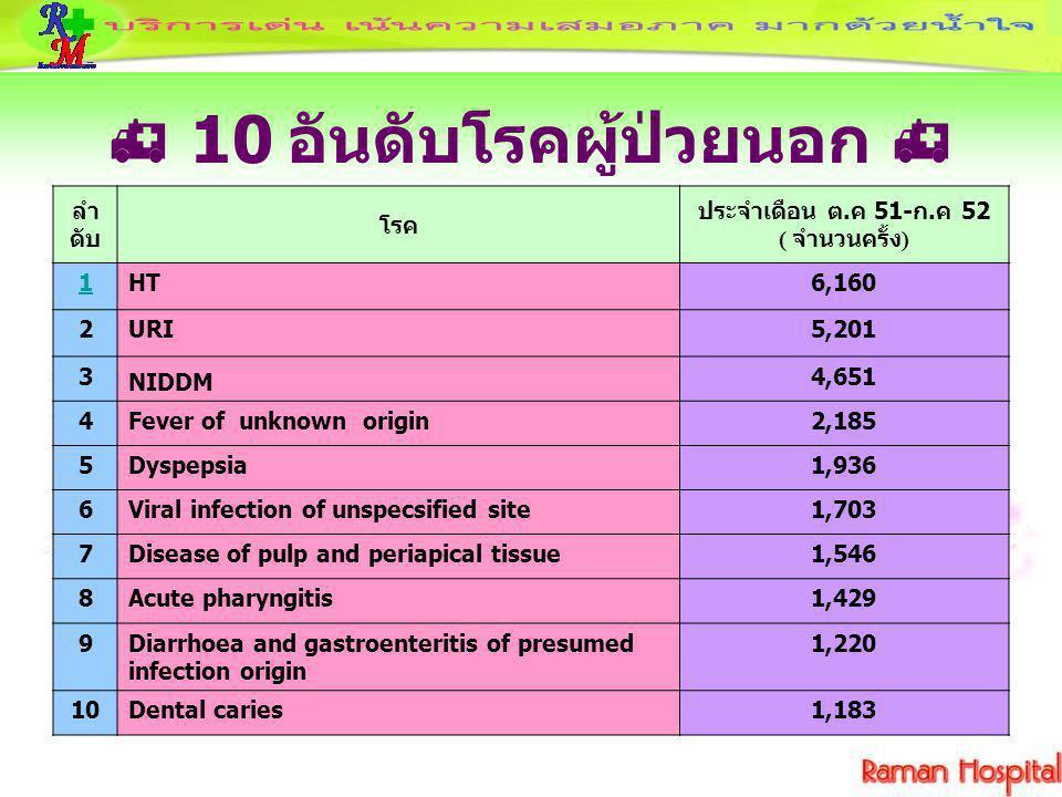  10 อันดับโรคผู้ป่วยนอก  ลำ ดับ โรค ประจำเดือน ต.