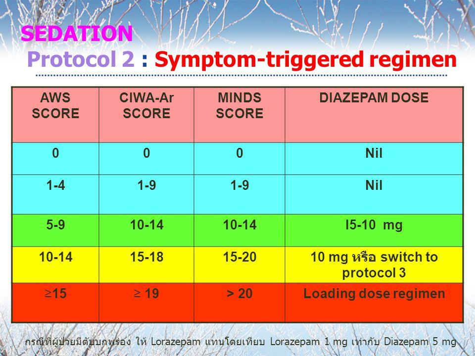 AWS SCORE CIWA-Ar SCORE MINDS SCORE DIAZEPAM DOSE 000Nil 1-41-9 Nil 5-910-14 l5-10 mg 10-1415-1815-20 10 mg หรือ switch to protocol 3 ≥15≥ 19> 20Loading dose regimen กรณีที่ผู้ป่วยมีตับบกพร่อง ให้ Lorazepam แทนโดยเทียบ Lorazepam 1 mg เท่ากับ Diazepam 5 mg SEDATION Protocol 2 : Symptom-triggered regimen