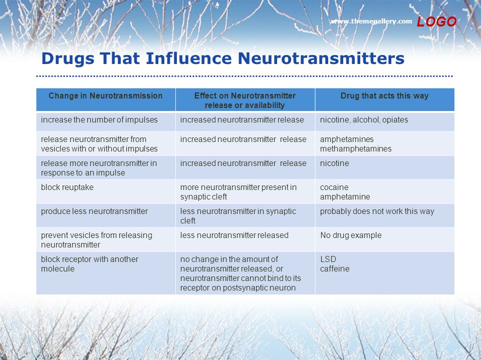 Drugs That Influence Neurotransmitters Change in NeurotransmissionEffect on Neurotransmitter release or availability Drug that acts this way increase