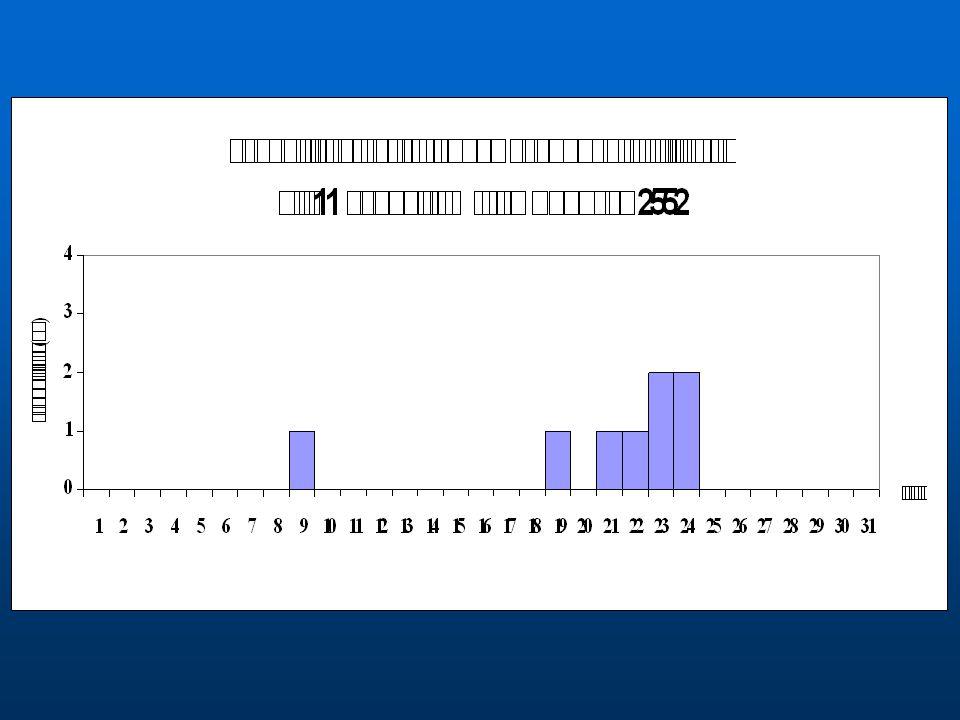 Case ที่ 1 ดญ.เกวริ นทร์ การไว เลขที่ 165 เริ่มป่วย 11 มีค.