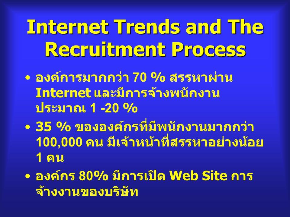 Internet Trends and The Recruitment Process องค์การมากกว่า 70 % สรรหาผ่าน Internet และมีการจ้างพนักงาน ประมาณ 1 -20 % 35 % ขององค์กรที่มีพนักงานมากกว่า 100,000 คน มีเจ้าหน้าที่สรรหาอย่างน้อย 1 คน องค์กร 80% มีการเปิด Web Site การ จ้างงานของบริษัท