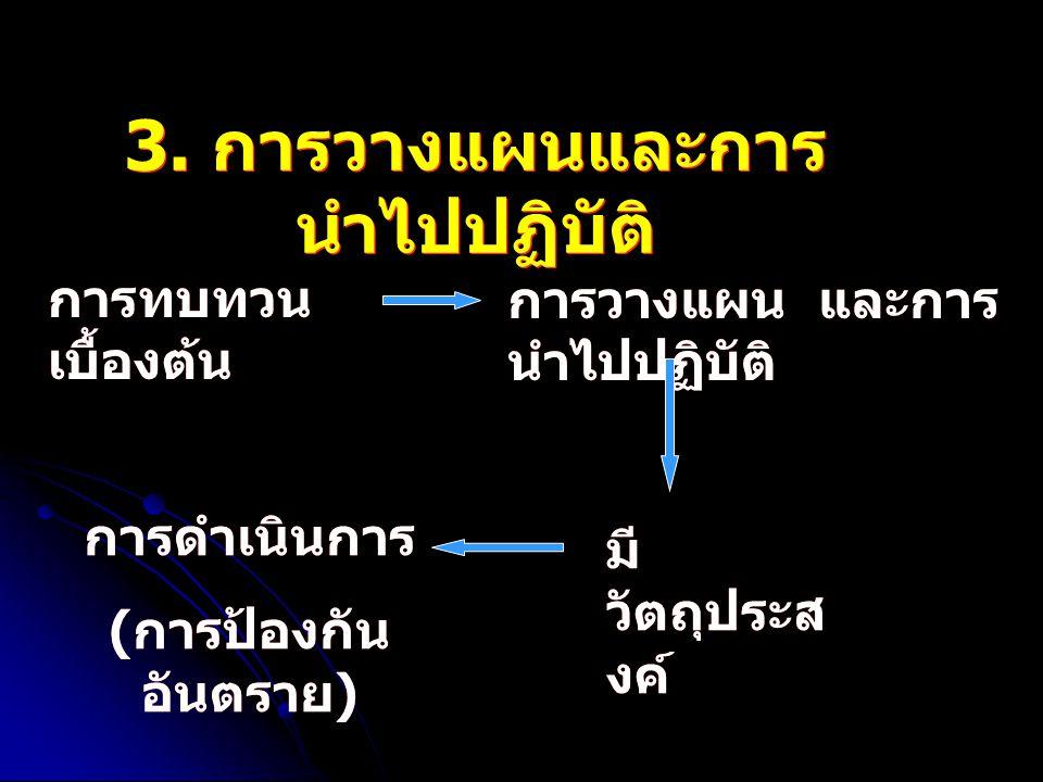 3. การวางแผนและการ นำไปปฏิบัติ การทบทวน เบื้องต้น การวางแผน และการ นำไปปฏิบัติ การดำเนินการ ( การป้องกัน อันตราย ) การดำเนินการ ( การป้องกัน อันตราย )