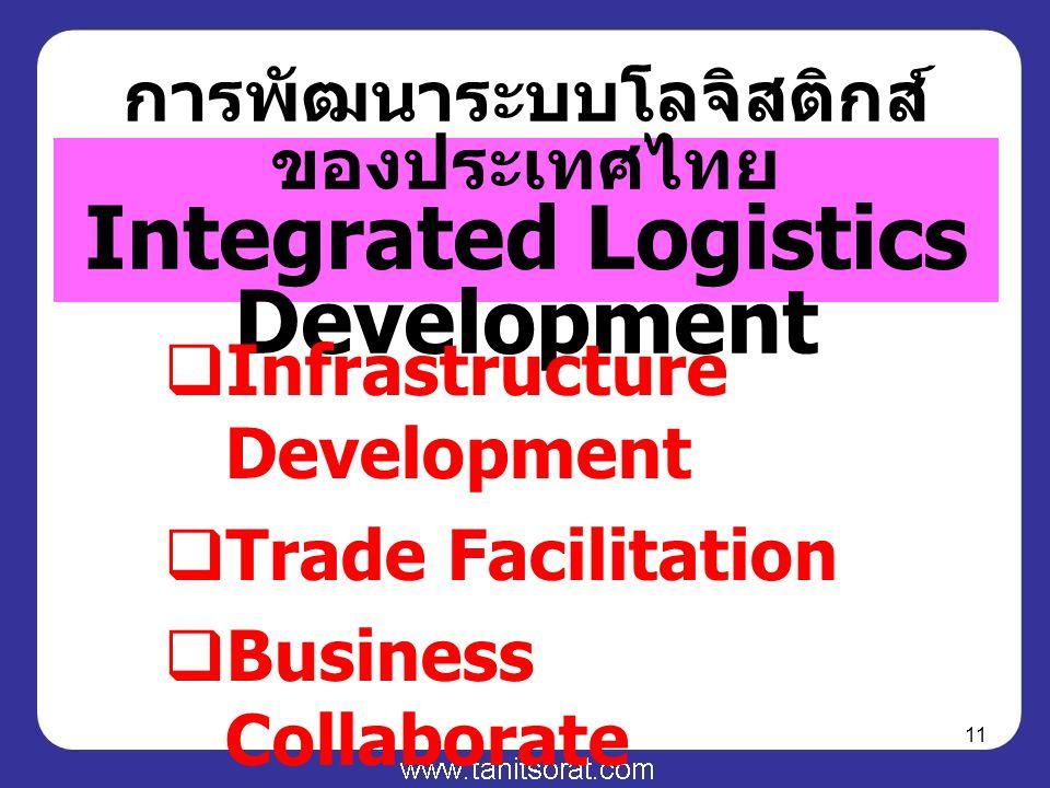 11 การพัฒนาระบบโลจิสติกส์ ของประเทศไทย Integrated Logistics Development  Infrastructure Development  Trade Facilitation  Business Collaborate
