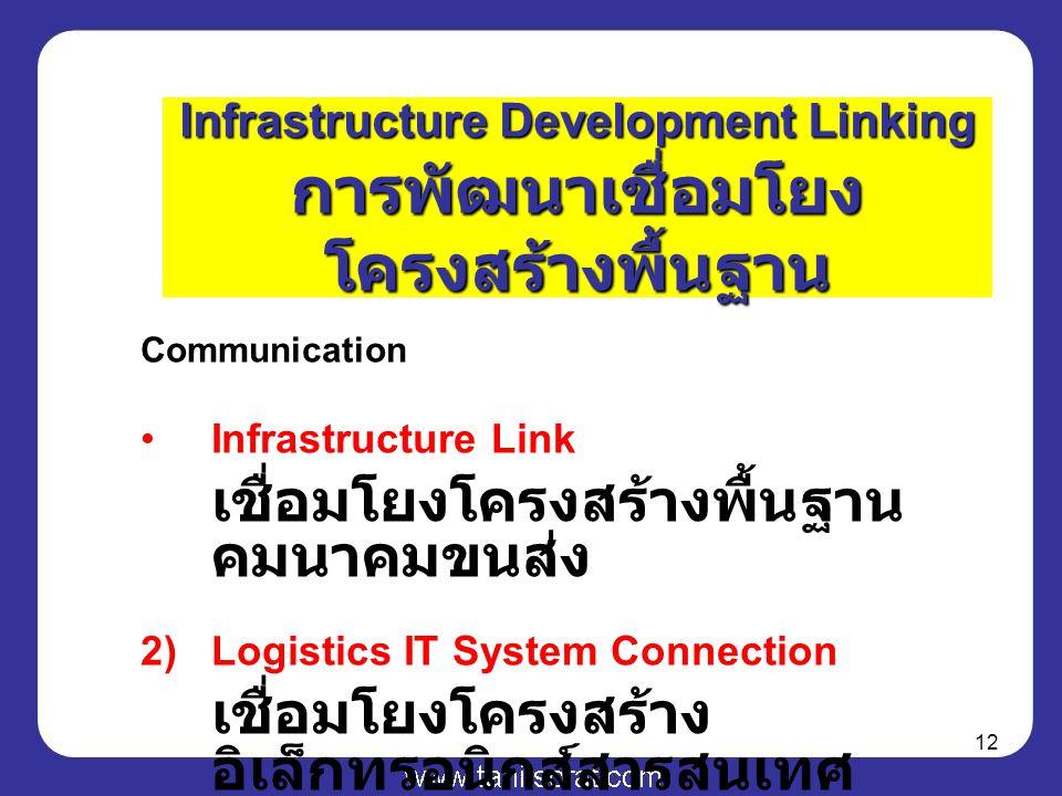 12 Communication Infrastructure Link เชื่อมโยงโครงสร้างพื้นฐาน คมนาคมขนส่ง 2)Logistics IT System Connection เชื่อมโยงโครงสร้าง อิเล็กทรอนิกส์สารสนเทศ Infrastructure Development Linking การพัฒนาเชื่อมโยง โครงสร้างพื้นฐาน
