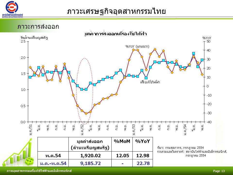 Free Powerpoint Templates ภาวะอุตสาหกรรมเครื่องใช้ไฟฟ้าและอิเล็กทรอนิกส์ Page 13 ภาวะเศรษฐกิจอุตสาหกรรมไทย ภาวะการส่งออก มูลค่าส่งออก (ล้านเหรียญสหรัฐ) %MoM%YoY พ.ค.54 1,920.02 12.0512.98 ม.ค.-พ.ค.54 9,185.72 - 22.78 ที่มา: กรมศุลกากร, กรกฎาคม 2554 รวบรวมและวิเคราะห์: สถาบันไฟฟ้าและอิเล็กทรอนิกส์, กรกฎาคม 2554