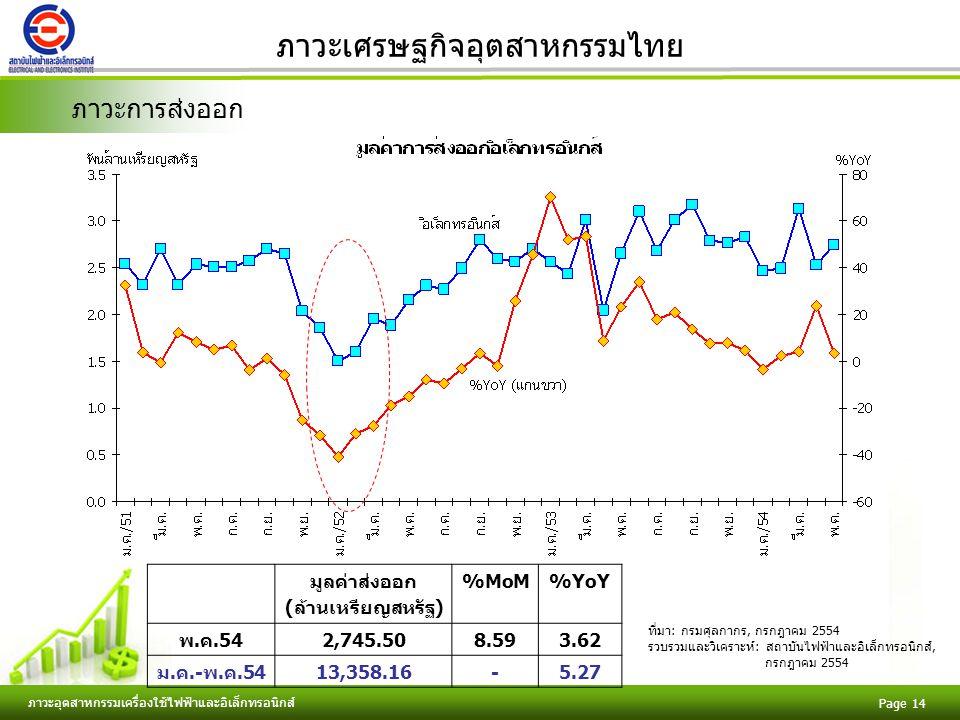 Free Powerpoint Templates ภาวะอุตสาหกรรมเครื่องใช้ไฟฟ้าและอิเล็กทรอนิกส์ Page 14 ภาวะเศรษฐกิจอุตสาหกรรมไทย ภาวะการส่งออก มูลค่าส่งออก (ล้านเหรียญสหรัฐ) %MoM%YoY พ.ค.542,745.508.593.62 ม.ค.-พ.ค.5413,358.16-5.27 ที่มา: กรมศุลกากร, กรกฎาคม 2554 รวบรวมและวิเคราะห์: สถาบันไฟฟ้าและอิเล็กทรอนิกส์, กรกฎาคม 2554