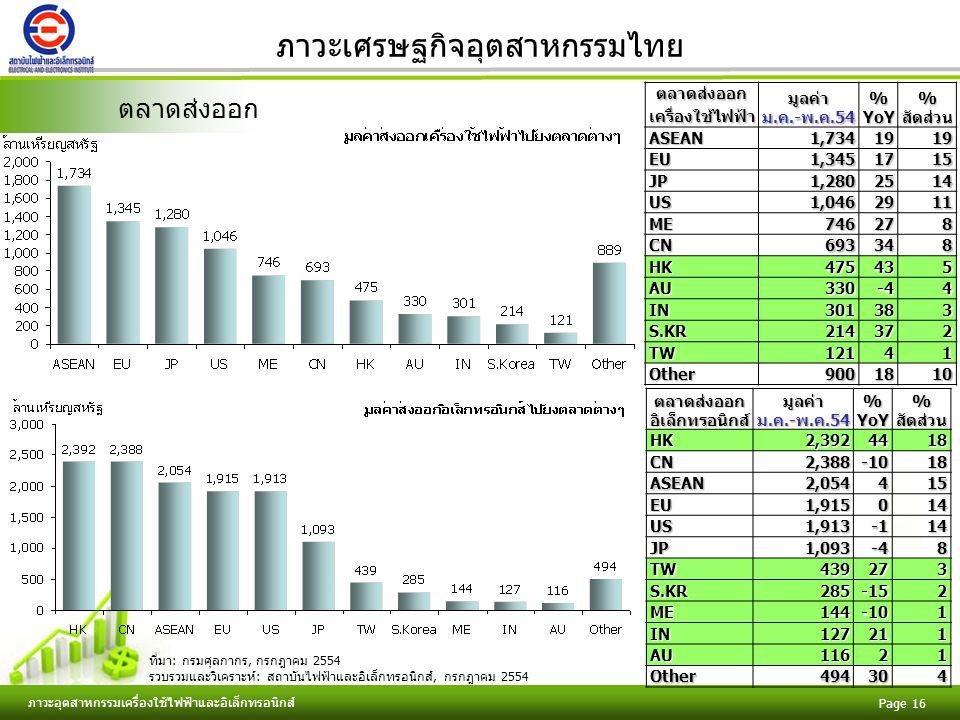 Free Powerpoint Templates ภาวะอุตสาหกรรมเครื่องใช้ไฟฟ้าและอิเล็กทรอนิกส์ Page 16 ภาวะเศรษฐกิจอุตสาหกรรมไทย ตลาดส่งออกตลาดส่งออกเครื่องใช้ไฟฟ้ามูลค่าม.ค.-พ.ค.54%YoY%สัดส่วนASEAN1,7341919 EU1,3451715 JP1,2802514 US1,0462911 ME746278 CN693348 HK475435 AU330-44 IN301383 S.KR214372 TW12141 Other9001810 ตลาดส่งออกอิเล็กทรอนิกส์มูลค่าม.ค.-พ.ค.54%YoY%สัดส่วนHK2,3924418 CN2,388-1018 ASEAN2,054415 EU1,915014 US1,91314 JP1,093-48 TW439273 S.KR285-152 ME144-101 IN127211 AU11621 Other494304 ที่มา: กรมศุลกากร, กรกฎาคม 2554 รวบรวมและวิเคราะห์: สถาบันไฟฟ้าและอิเล็กทรอนิกส์, กรกฎาคม 2554