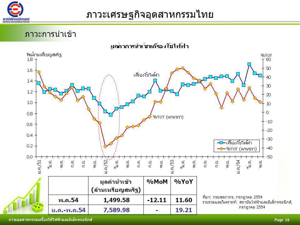 Free Powerpoint Templates ภาวะอุตสาหกรรมเครื่องใช้ไฟฟ้าและอิเล็กทรอนิกส์ Page 18 ภาวะเศรษฐกิจอุตสาหกรรมไทย ภาวะการนำเข้า มูลค่านำเข้า (ล้านเหรียญสหรัฐ) %MoM%YoY พ.ค.54 1,499.58-12.1111.60 ม.ค.-พ.ค.54 7,589.98-19.21 ที่มา: กรมศุลกากร, กรกฎาคม 2554 รวบรวมและวิเคราะห์: สถาบันไฟฟ้าและอิเล็กทรอนิกส์, กรกฎาคม 2554