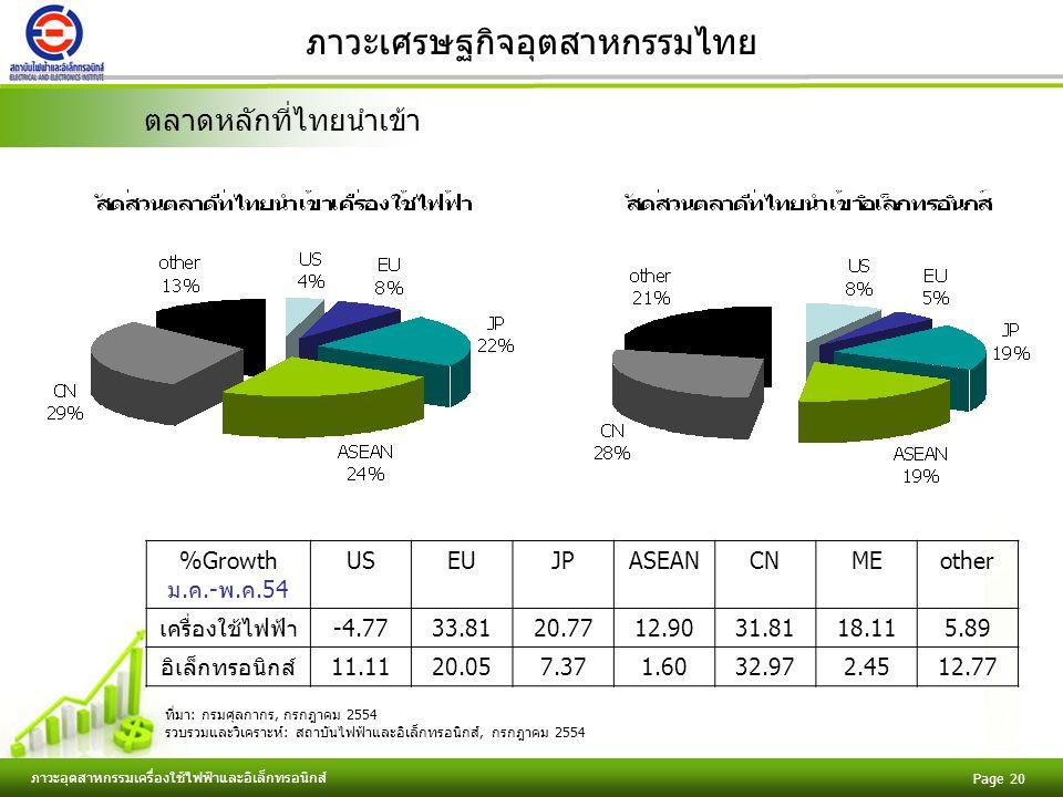 Free Powerpoint Templates ภาวะอุตสาหกรรมเครื่องใช้ไฟฟ้าและอิเล็กทรอนิกส์ Page 20 ภาวะเศรษฐกิจอุตสาหกรรมไทย ตลาดหลักที่ไทยนำเข้า %Growth ม.ค.-พ.ค.54 USEUJPASEANCNMEother เครื่องใช้ไฟฟ้า-4.7733.8120.7712.9031.8118.115.89 อิเล็กทรอนิกส์11.1120.057.371.6032.972.4512.77 ที่มา: กรมศุลกากร, กรกฎาคม 2554 รวบรวมและวิเคราะห์: สถาบันไฟฟ้าและอิเล็กทรอนิกส์, กรกฎาคม 2554