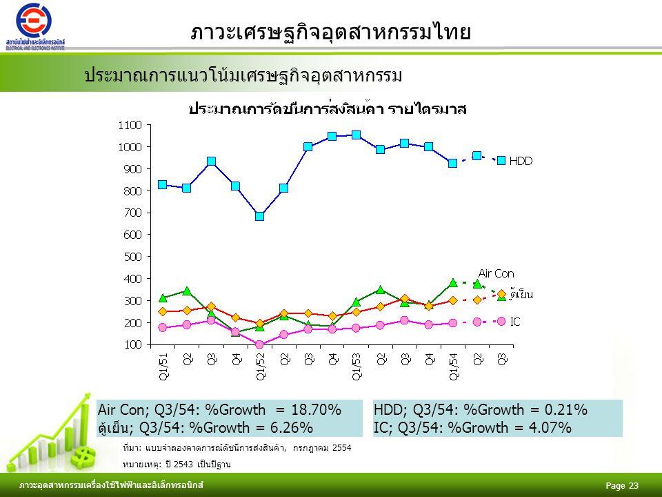 Free Powerpoint Templates ภาวะอุตสาหกรรมเครื่องใช้ไฟฟ้าและอิเล็กทรอนิกส์ Page 23 ภาวะเศรษฐกิจอุตสาหกรรมไทย Air Con; Q3/54: %Growth = 18.70% ตู้เย็น; Q3/54: %Growth = 6.26% ประมาณการแนวโน้มเศรษฐกิจอุตสาหกรรม ที่มา: แบบจำลองคาดการณ์ดัชนีการส่งสินค้า, กรกฎาคม 2554 หมายเหตุ: ปี 2543 เป็นปีฐาน HDD; Q3/54: %Growth = 0.21% IC; Q3/54: %Growth = 4.07%
