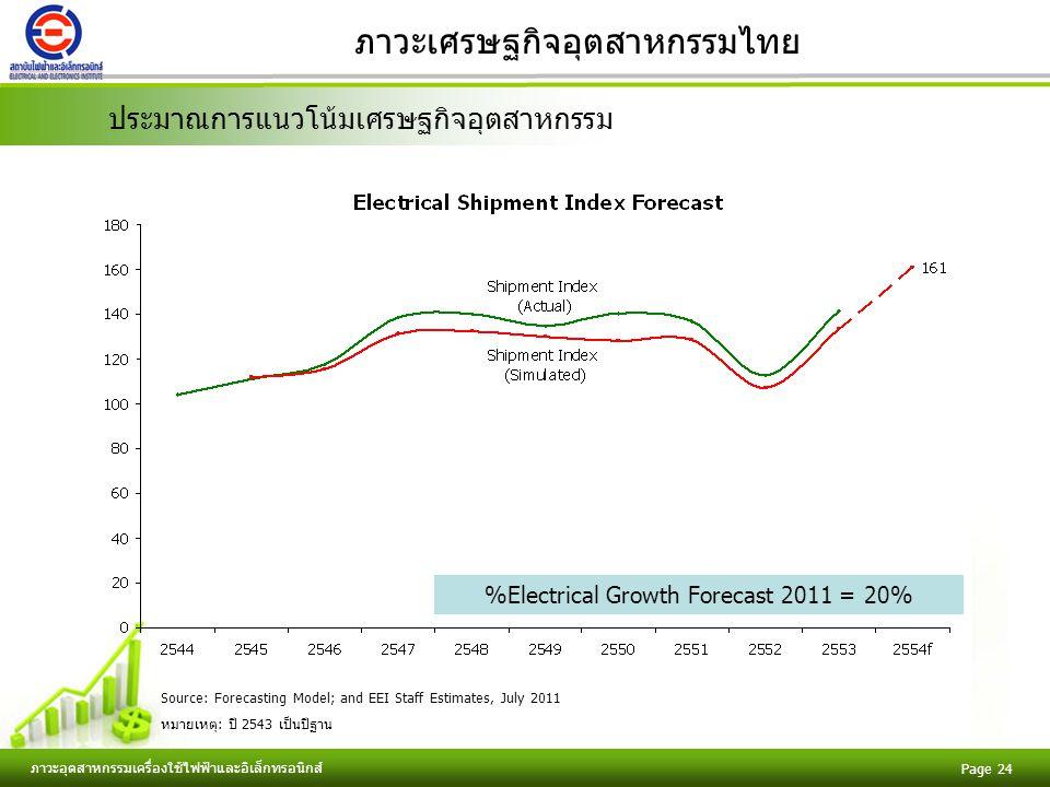 Free Powerpoint Templates ภาวะอุตสาหกรรมเครื่องใช้ไฟฟ้าและอิเล็กทรอนิกส์ Page 24 ภาวะเศรษฐกิจอุตสาหกรรมไทย Source: Forecasting Model; and EEI Staff Estimates, July 2011 หมายเหตุ: ปี 2543 เป็นปีฐาน %Electrical Growth Forecast 2011 = 20% ประมาณการแนวโน้มเศรษฐกิจอุตสาหกรรม