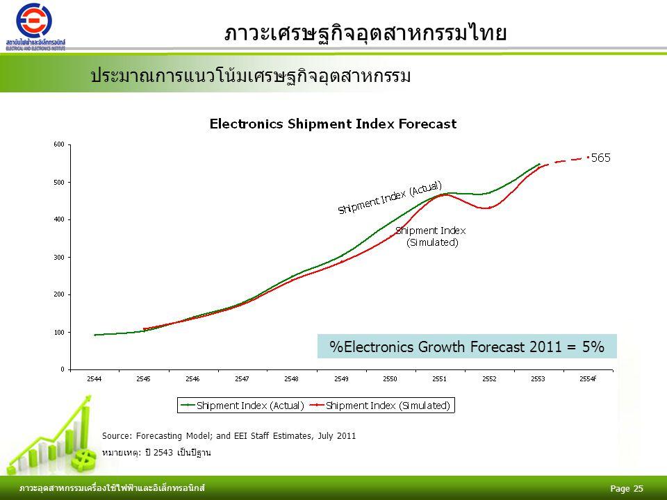 Free Powerpoint Templates ภาวะอุตสาหกรรมเครื่องใช้ไฟฟ้าและอิเล็กทรอนิกส์ Page 25 ภาวะเศรษฐกิจอุตสาหกรรมไทย %Electronics Growth Forecast 2011 = 5% Source: Forecasting Model; and EEI Staff Estimates, July 2011 หมายเหตุ: ปี 2543 เป็นปีฐาน ประมาณการแนวโน้มเศรษฐกิจอุตสาหกรรม