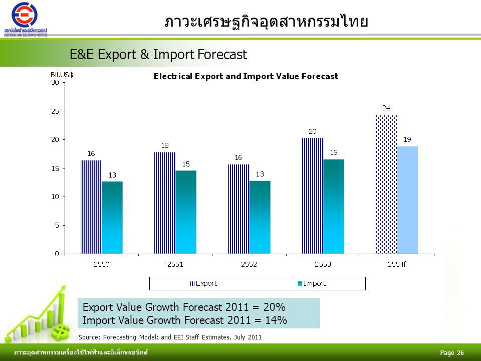 Free Powerpoint Templates ภาวะอุตสาหกรรมเครื่องใช้ไฟฟ้าและอิเล็กทรอนิกส์ Page 26 ภาวะเศรษฐกิจอุตสาหกรรมไทย E&E Export & Import Forecast Source: Forecasting Model; and EEI Staff Estimates, July 2011 Export Value Growth Forecast 2011 = 20% Import Value Growth Forecast 2011 = 14%