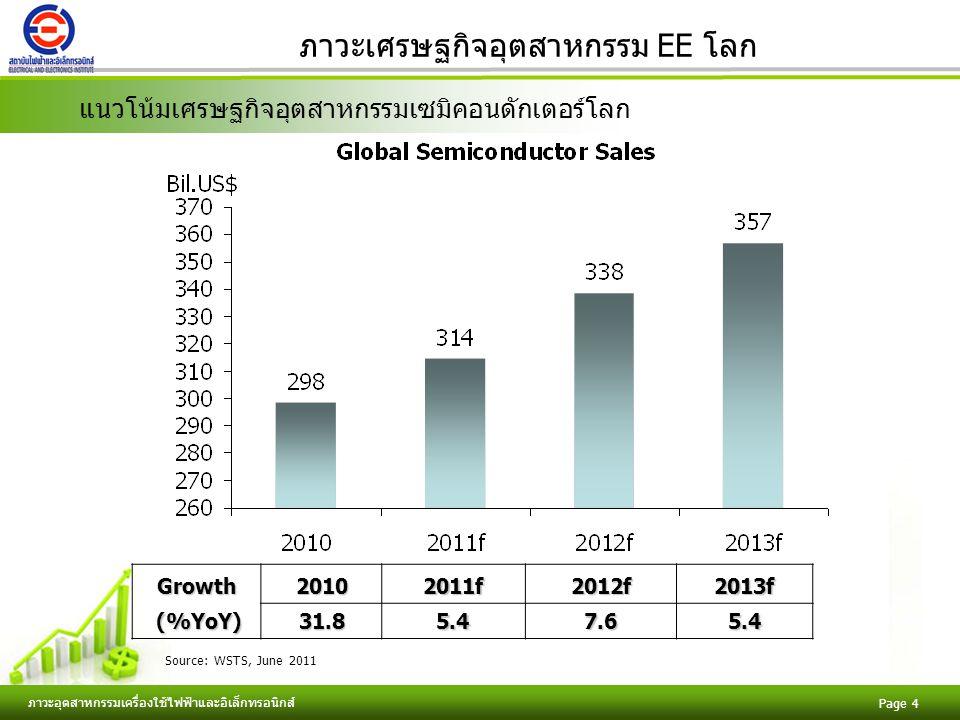 Free Powerpoint Templates ภาวะอุตสาหกรรมเครื่องใช้ไฟฟ้าและอิเล็กทรอนิกส์ Page 4 ภาวะเศรษฐกิจอุตสาหกรรม EE โลก แนวโน้มเศรษฐกิจอุตสาหกรรมเซมิคอนดักเตอร์โลกGrowth20102011f2012f2013f (%YoY) (%YoY)31.85.47.65.4 Source: WSTS, June 2011