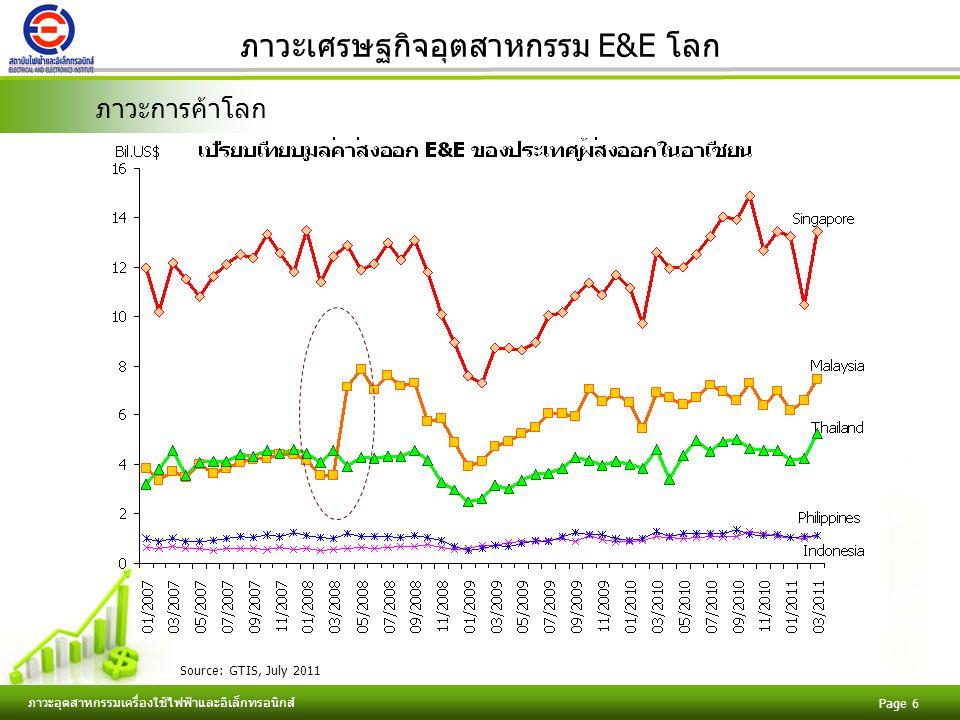 Free Powerpoint Templates ภาวะอุตสาหกรรมเครื่องใช้ไฟฟ้าและอิเล็กทรอนิกส์ Page 7 ภาวะเศรษฐกิจอุตสาหกรรมไทย ที่มา: กระทรวงพาณิชย์, กรกฎาคม 2554 (มูลค่าส่งออกสินค้ารวม และ มูลค่าส่งออกสินค้าอุตสาหกรรมรวม) สถาบันไฟฟ้าและอิเล็กทรอนิกส์, กรกฎาคม 2554 (มูลค่าส่งออกเครื่องใช้ไฟฟ้าและอิเล็กทรอนิกส์) เปรียบเทียบการส่งออก E&E กับการส่งออกสินค้ารวม ( ม.