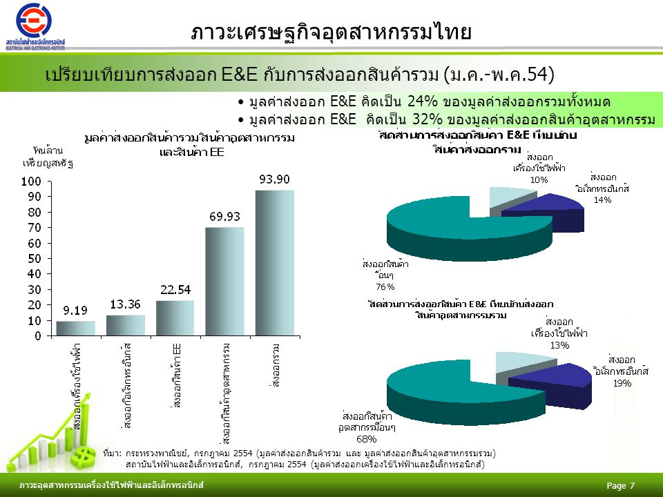Free Powerpoint Templates ภาวะอุตสาหกรรมเครื่องใช้ไฟฟ้าและอิเล็กทรอนิกส์ Page 8 ภาวะเศรษฐกิจอุตสาหกรรมไทย ภาวะการผลิต ดัชนีผลผลิตอุตสาหกรรม%MoM%YoY พ.ค.54133.5822.581.60 ม.ค.-พ.ค.54131.30 -11.68 ที่มา: สำนักงานเศรษฐกิจอุตสาหกรรม, กรกฎาคม 2554 รวบรวมและวิเคราะห์: สถาบันไฟฟ้าและอิเล็กทรอนิกส์, กรกฎาคม 2554 หมายเหตุ: ปี 2543 เป็นปีฐาน