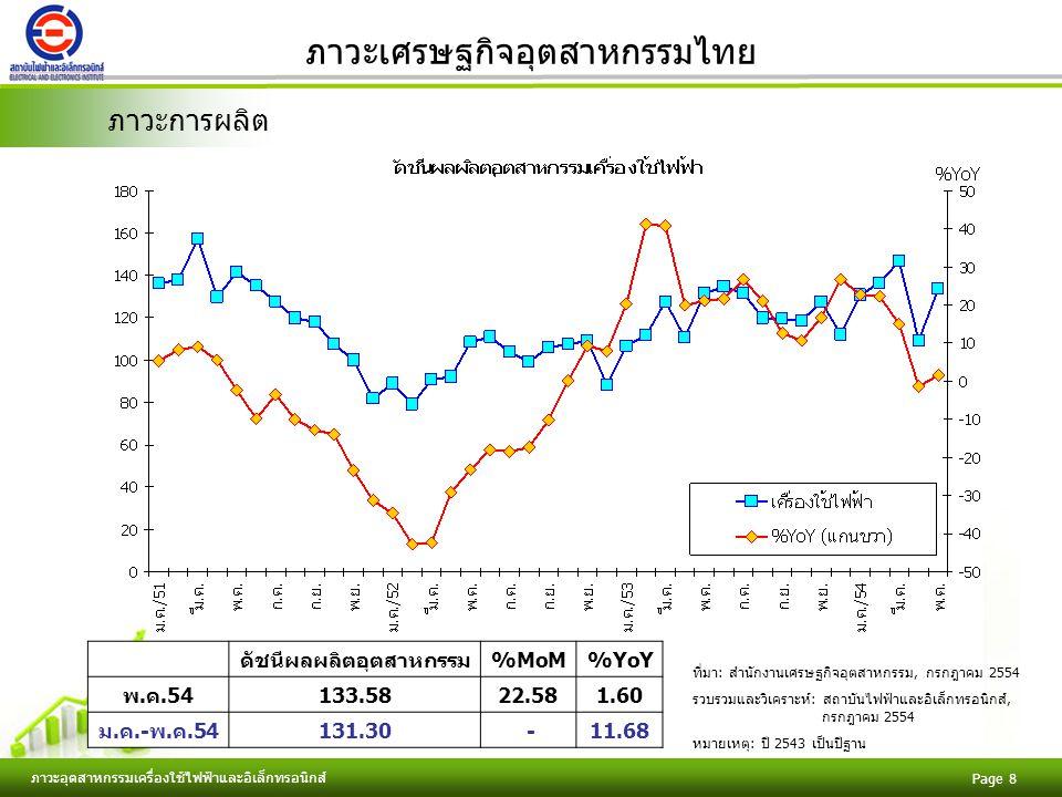 Free Powerpoint Templates ภาวะอุตสาหกรรมเครื่องใช้ไฟฟ้าและอิเล็กทรอนิกส์ Page 19 ภาวะเศรษฐกิจอุตสาหกรรมไทย ภาวะการนำเข้า มูลค่านำเข้า (ล้านเหรียญสหรัฐ) %MoM%YoY พ.ค.54 2,325.66-2.7615.59 ม.ค.-พ.ค.54 11,120.68-14.17 ที่มา: กรมศุลกากร, กรกฎาคม 2554 รวบรวมและวิเคราะห์: สถาบันไฟฟ้าและอิเล็กทรอนิกส์, กรกฎาคม 2554