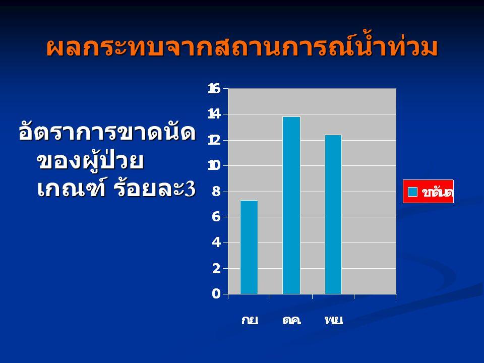 ผลกระทบจากสถานการณ์น้ำท่วม อัตราการขาดนัด ของผู้ป่วย เกณฑ์ ร้อยละ 3