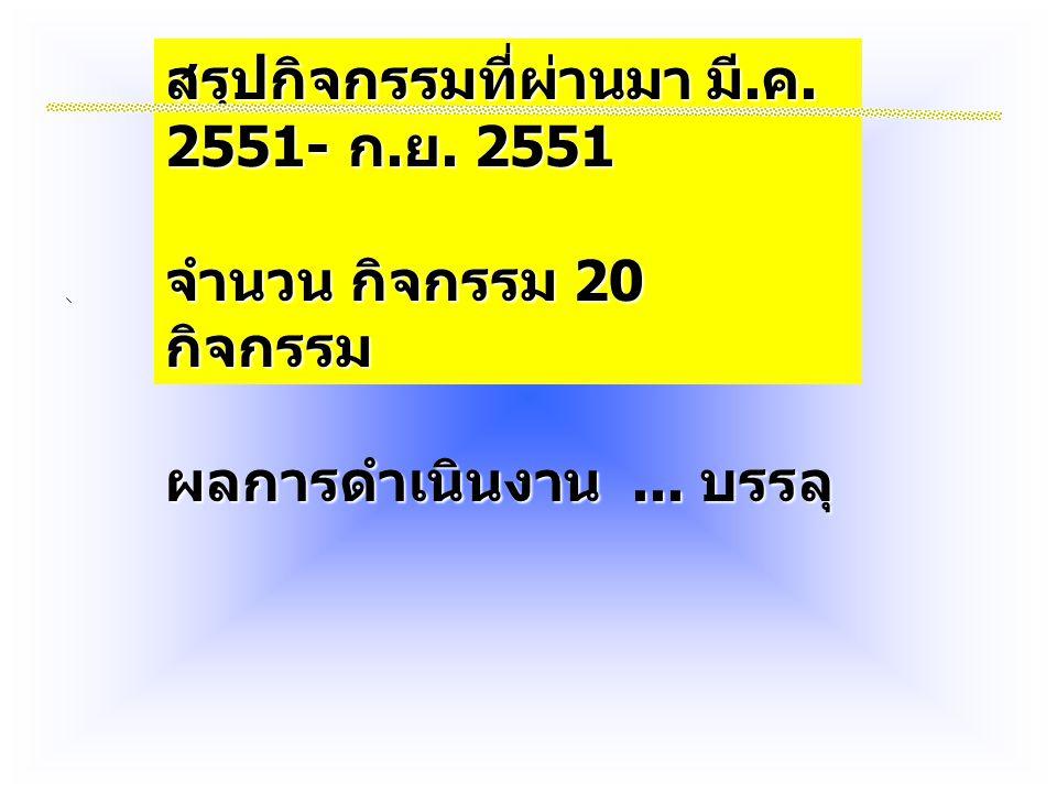 สรุปกิจกรรมที่ผ่านมา มี. ค. 2551- ก. ย. 2551 จำนวน กิจกรรม 20 กิจกรรม ผลการดำเนินงาน... บรรลุ