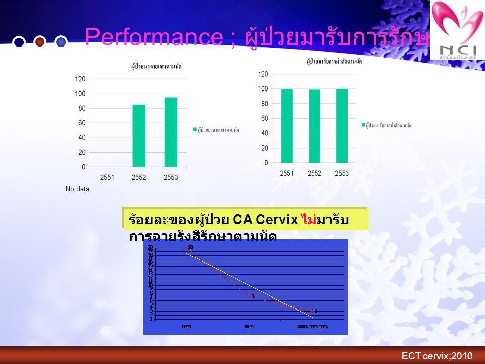 Performance ; ผู้ป่วยมารับการรักษาตามนัด No data ร้อยละของผู้ป่วย CA Cervix ไม่มารับ การฉายรังสีรักษาตามนัด