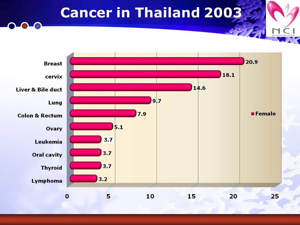 สถิติผู้ป่วยมะเร็งปากมดลูกใน NCI, Thailand ปากมดลูก 2,790 74.9 รังไข่ 498 13.4 มดลูก 346 9.3 ปากช่องคลอด 72 1.9 ช่องคลอด 18 0.5 มะเร็ง จำนวน ร้อยละ รวม 3,724 100.0 สถิติมะเร็งปากมดลูกจำแนกตามอายุ ( ปี ) สถิติมะเร็งปากมดลูกจำแนกตามระยะของโรค