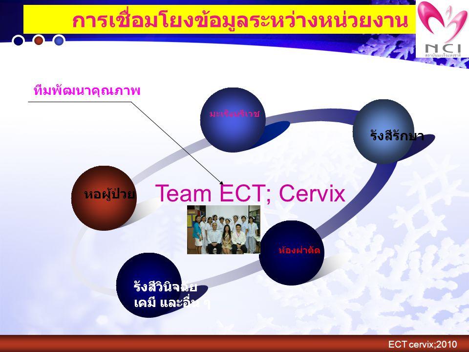การเชื่อมโยงข้อมูลระหว่างหน่วยงาน รังสีรักษา ห้องผ่าตัด รังสีวินิจฉัย เคมี และอื่น ๆ ทีมพัฒนาคุณภาพ มะเร็งนรีเวช หอผู้ป่วย Team ECT; Cervix ECT cervix