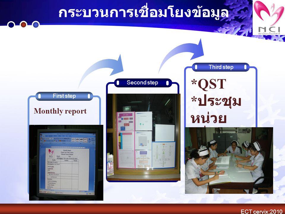 กระบวนการเชื่อมโยงข้อมูล Second step Third step First step Monthly report *QST * ประชุม หน่วย * พี่สอน น้อง ECT cervix;2010