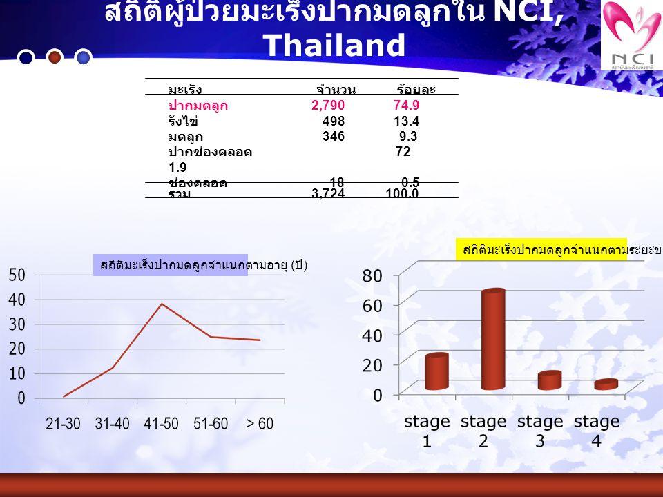 สถิติผู้ป่วยมะเร็งปากมดลูกใน NCI, Thailand ปากมดลูก 2,790 74.9 รังไข่ 498 13.4 มดลูก 346 9.3 ปากช่องคลอด 72 1.9 ช่องคลอด 18 0.5 มะเร็ง จำนวน ร้อยละ รว