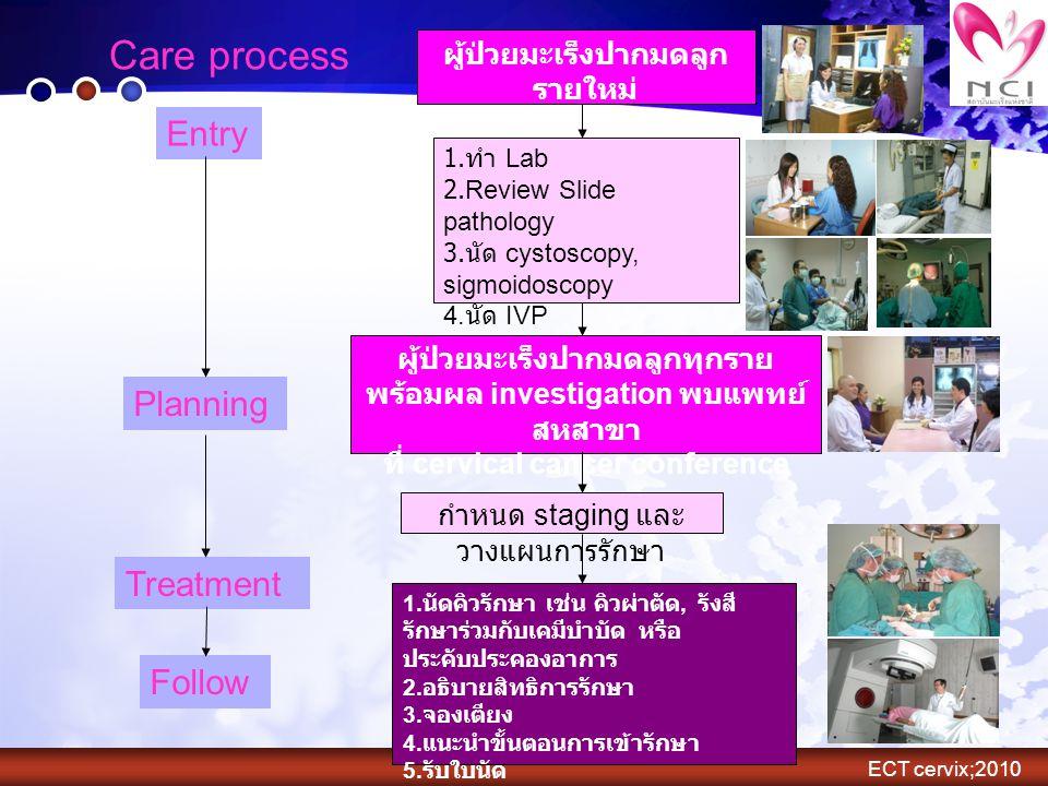 ผู้ป่วยมะเร็งปากมดลูก รายใหม่ พบแพทย์ซักประวัติ + ตรวจร่างกาย 1. ทำ Lab 2.Review Slide pathology 3. นัด cystoscopy, sigmoidoscopy 4. นัด IVP 5. พบพยาบ