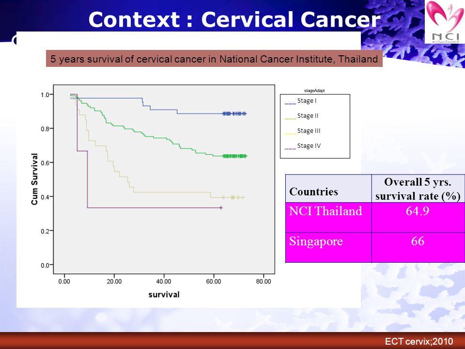 คุณภาพชีวิตผู้ป่วยมะเร็ง ปากมดลูกรายใหม่ Swangvaree S., et al.