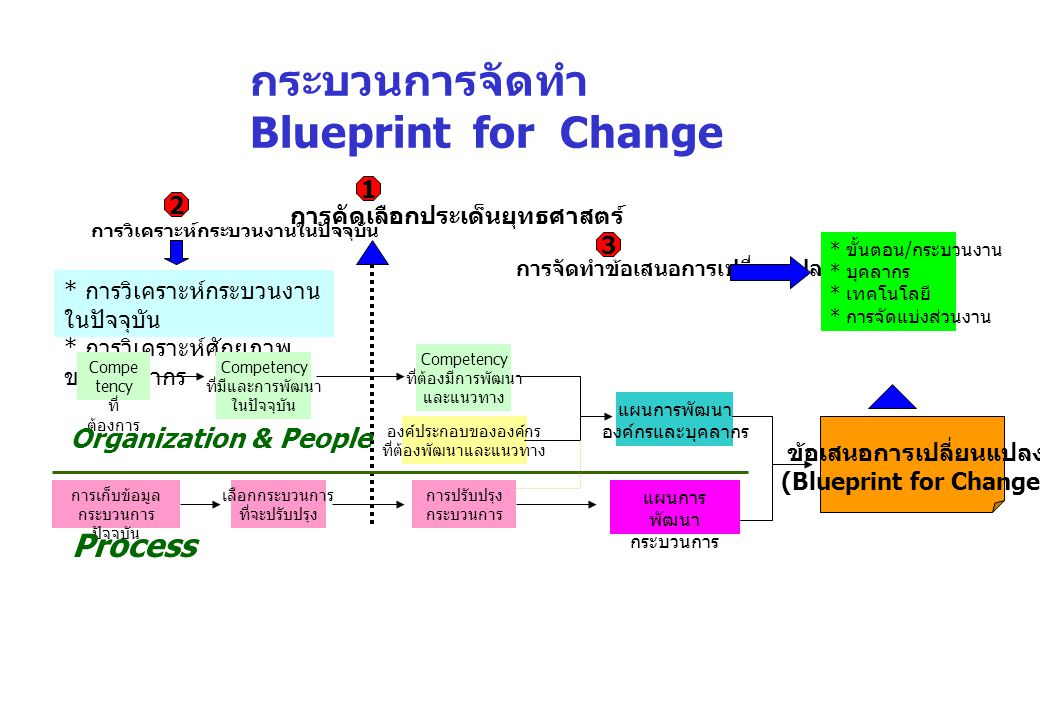 ประโยชน์ของการจัดทำข้อเสนอการเปลี่ยนแปลง (Blueprint for Change) กลยุทธ์ เป้าประสงค์ ประเด็นยุทธศาสตร์ วิสัยทัศน์ เพื่อปรับปรุงประสิทธิภาพและคุณภาพการให้บริการ ข้อเสนอการเปลี่ยนแปลง (Blueprint for Change) ( กระบวนงาน, บุคลากร, เทคโนโลยี, การจัดแบ่งส่วนราชการ ) การประเมินผลการปฏิบัติงาน