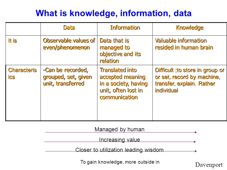 What is knowledge, information, data DataInformationKnowledge It is Observable values of even/phenomenon Data that is managed to objective and its relation Valuable information resided in human brain Characteris tics -Can be recorded, grouped, set, given unit, transferred Translated into accepted meaning in a society, having unit, often lost in communication Difficult ;to store in group or set, record by machine, transfer, explain.