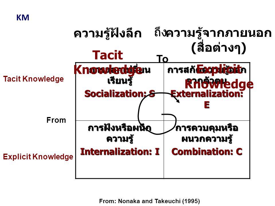 การแลกเปลี่ยน เรียนรู้ Socialization: S การสกัดความรู้ออก จากตัวตน Externalization: E การฝังหรือผนึก ความรู้ Internalization: I การควบคุมหรือ ผนวกความ