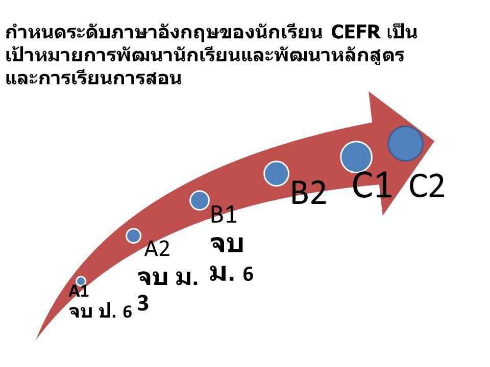กำหนดระดับภาษาอังกฤษของนักเรียน CEFR เป็น เป้าหมายการพัฒนานักเรียนและพัฒนาหลักสูตร และการเรียนการสอน A1 จบ ป. 6 A2 จบ ม. 3 B1 จบ ม. 6 B2 C1 C2