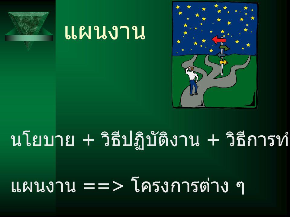 แผนงาน นโยบาย + วิธีปฏิบัติงาน + วิธีการทำงาน + มาตรฐาน แผนงาน ==> โครงการต่าง ๆ