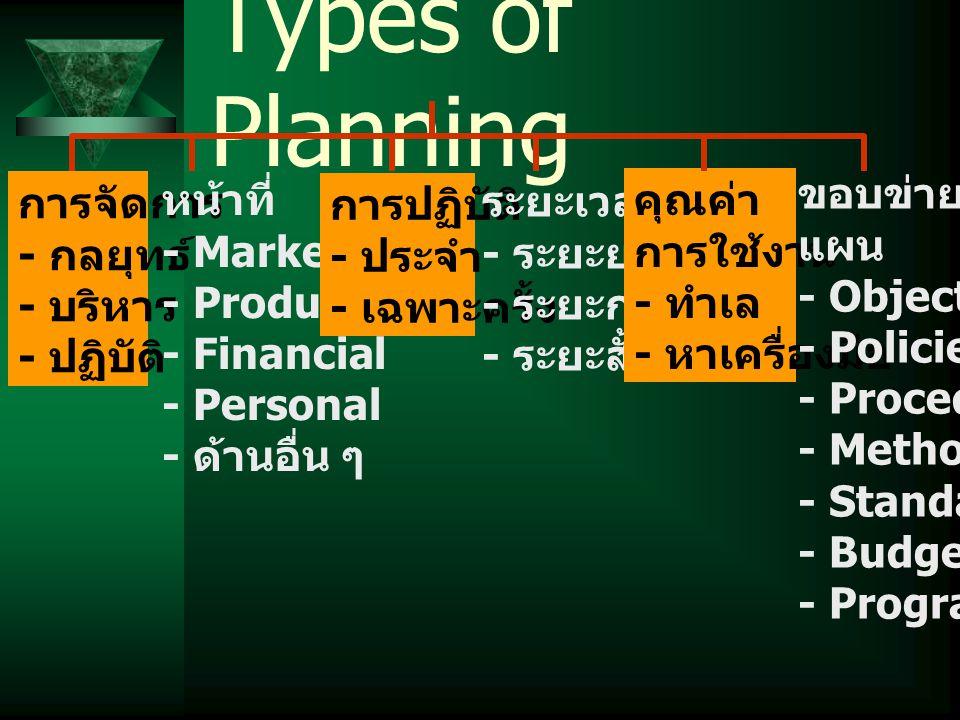 แผนประจำ ==> แผนที่ใช้ แก้ปัญหาที่เกิดขึ้นบ่อยใน องค์การ  นโยบาย, วิธีการปฏิบัติงาน, กฎ  สามารถตรวจสอบการทำงาน ของพนักงาน  ประสานงานระหว่างฝ่ายต่าง ๆ แผนเฉพาะครั้ง แผนครั้งเดียว แผนเฉพาะการณ์  เพื่อให้เหมาะสมกับสถานการณ์  แผนงาน โครงการ งบประมาณ