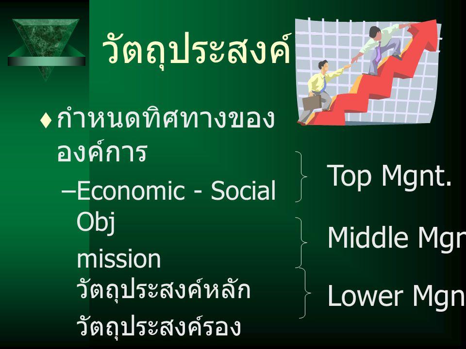 วัตถุประสงค์  กำหนดทิศทางของ องค์การ –Economic - Social Obj mission วัตถุประสงค์หลัก วัตถุประสงค์รอง วัตถุประสงค์ของแต่ ละแผนก วัตถุประสงค์ของแต่ ละบ