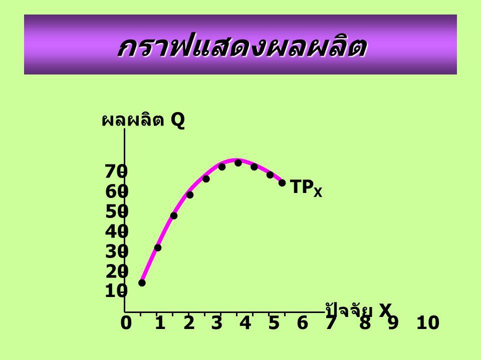 กราฟแสดงผลผลิต 0 1 2 3 4 5 6 7 8 9 10 70 60 50 ผลผลิต Q ปัจจัย X 40 30 20 10 TP X