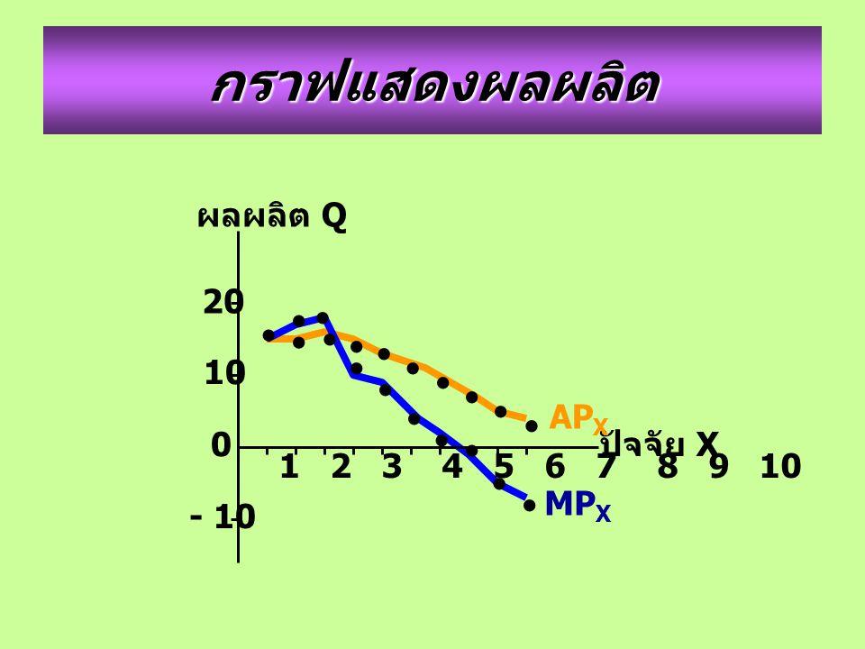1 2 3 4 5 6 7 8 9 10 ผลผลิต Q ปัจจัย X กราฟแสดงผลผลิต 20 10 0 - 10 AP X MP X