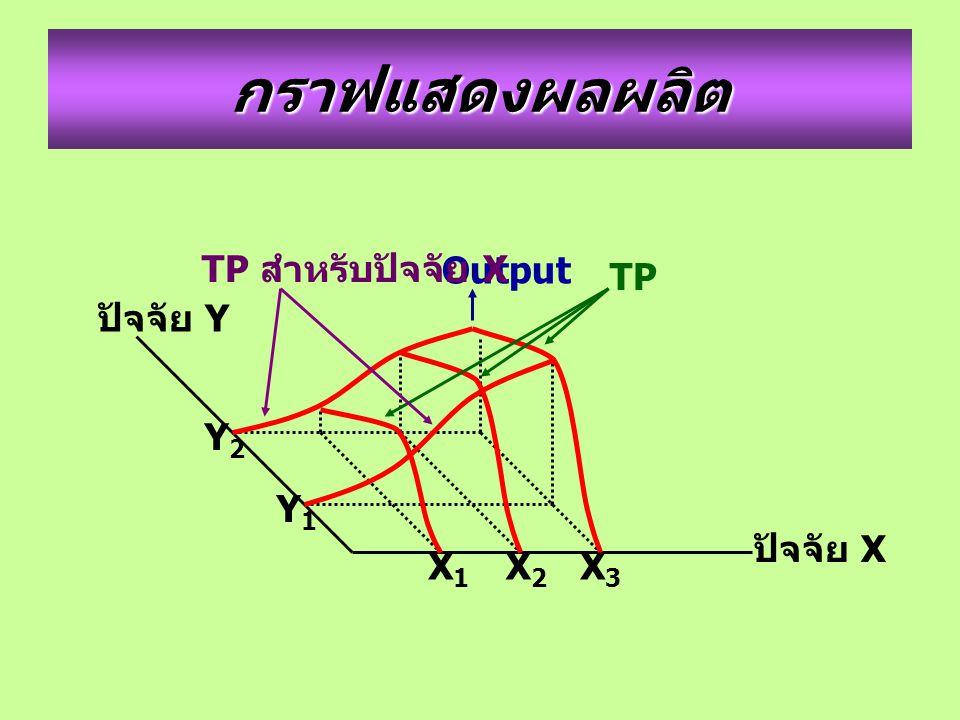 กราฟแสดงผลผลิต ปัจจัย Y ปัจจัย X Y2Y2 Y1Y1 X1X1 X2X2 X3X3 Output TP TP สำหรับปัจจัย X
